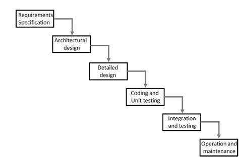 tutorialspoint waterfall model interactive system design
