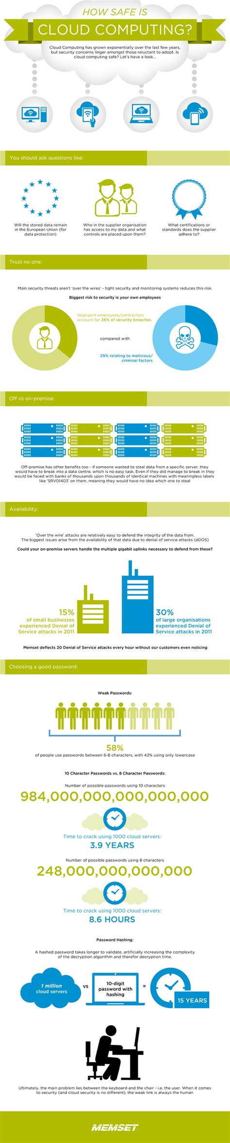 cloud computing infographic how safe is cloud computing infographic kate s comment