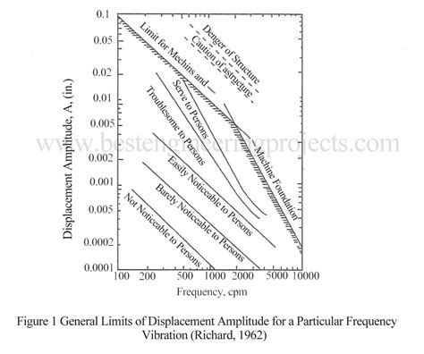 design criteria of well foundation design criteria of machine foundation best engineering