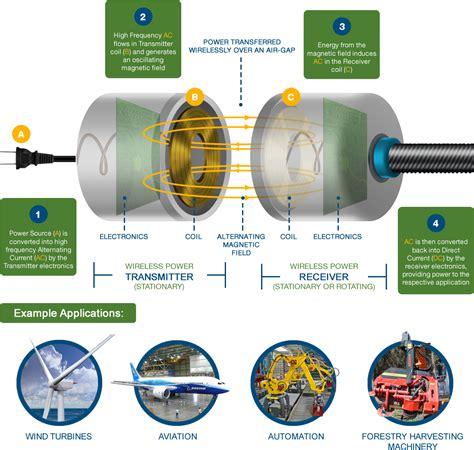 magnetic induction wireless power wireless power how it works powerbyproxi