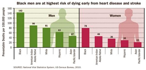 q risk for heart disease vs preventable deaths from heart disease and
