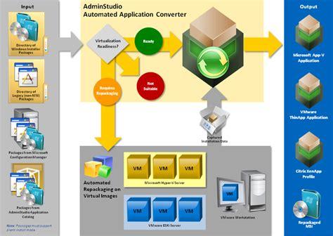 application workflow diagram automated application converter workflow diagram