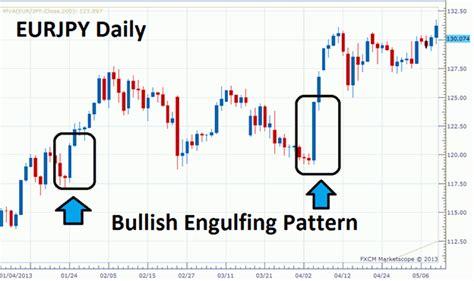 engulfing pattern adalah pola bullish engulfing