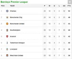 Premier League Table Standings by Arsenal And Manchester United Will Win Race For Top Four