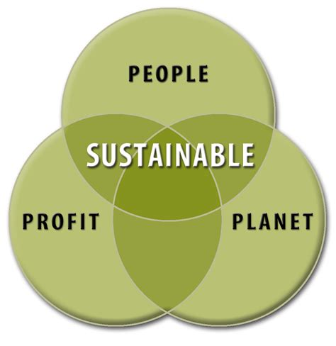 Sustainability Is by Sustainability