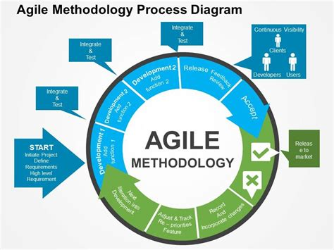 agile methodology templates business wiring diagram business free engine image for