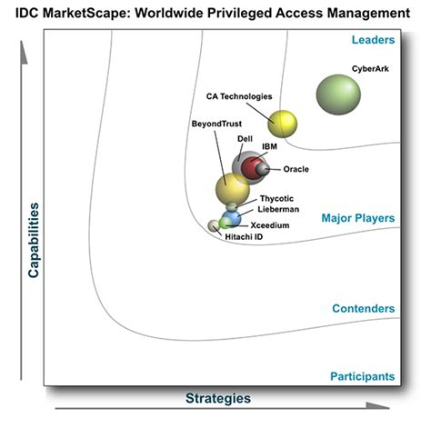 Idc Global Mba by Independent Analyst Research Firms Name Cyberark A
