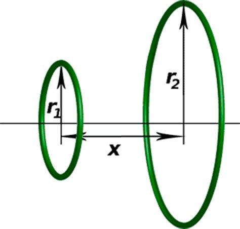 inductance of two coaxial loops inductance of two circular coaxial loops 28 images cbse induction electrodynamics