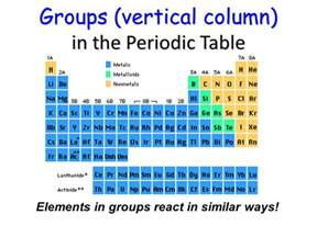 Vertical Columns In The Periodic Table Periodic Table Ppt Video Online Download