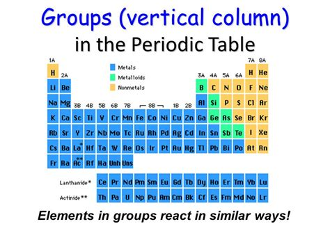 The Elements In A Column Of The Periodic Table by Periodic Table Ppt