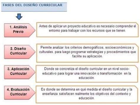 Diseño Curricular Definicion Por Autores Dise 241 O Curricular Por Competencias