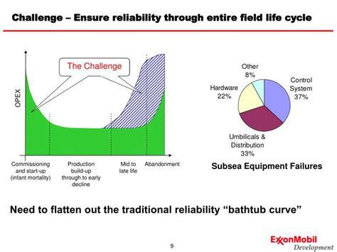 reliability bathtub curve ppt reliability bathtub curve ppt 28 images revision sept
