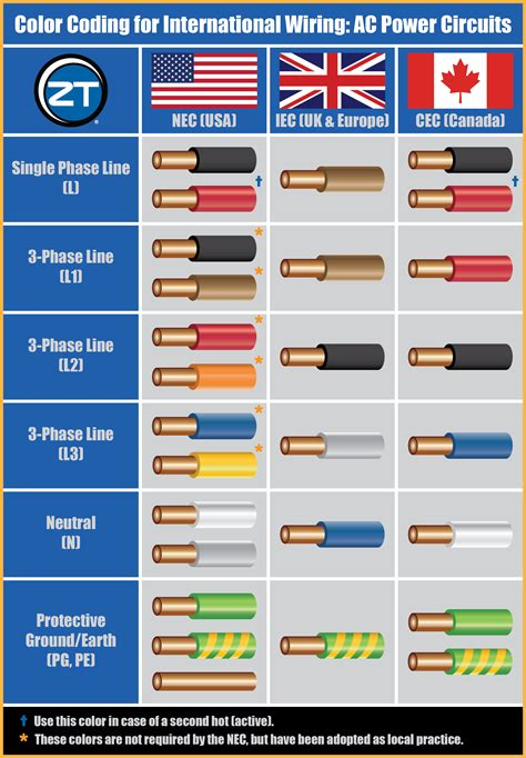 international wiring color codes for ac power circuits
