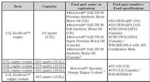 oil capacity and oil grade ford f150 forum community