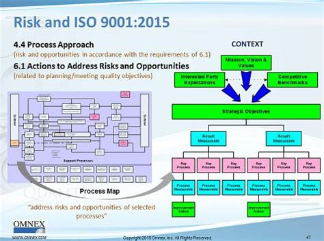 Risk Based Thinking And Iso 9001 2015 Quality Digest Iso9001 Iso14001 Kiv Pinterest Iso 9001 2015 Design And Development Templates