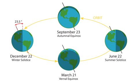 earth seasons diagram planet mechanic lesson 1 daily and yearly cycles