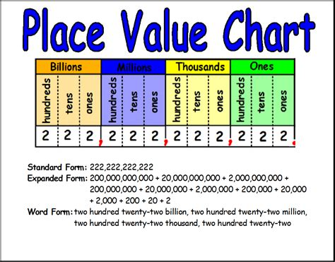 place value flores 3rd grade math visual aids