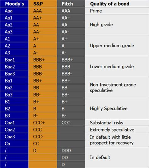 credit ratings table bond credit rating