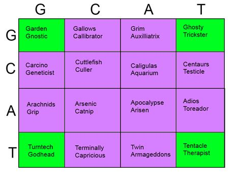 S Resume Homestuck by Homestuck Genetic Code By Deadblackkat On Deviantart