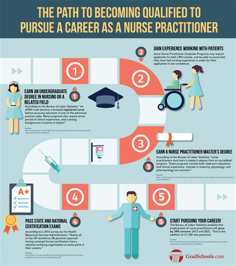 what does being a 6 steps to pursuing a career as a practitioner