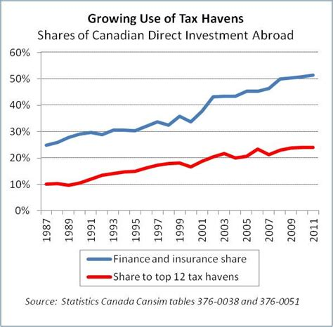 tax havens and their use by united states taxpayers an overview a report to the commissioner of revenue the assistant attorney general the treasury tax policy classic reprint books the progressive economics forum 187 canadian banks use of