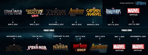 Marvel Release Timeline Which Are Marvel Studios Planning For 2020