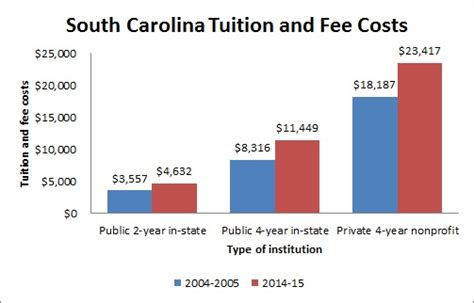 Of South Carolina Professional Mba Cost by Colleges And Universities In South Carolina Sc