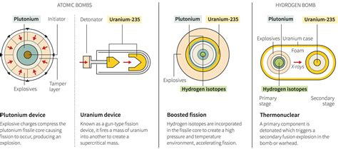 how to build a nuclear bomb weve demonized books but how hydrogen and atomic nuclear bombs work business insider