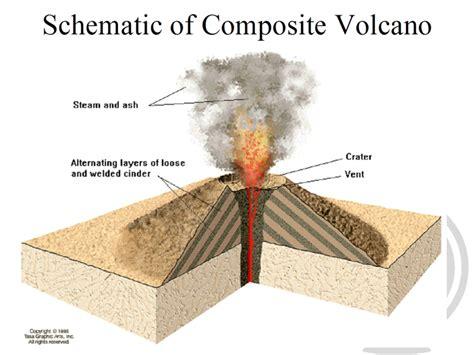 composite volcano diagram composite volcanoes diagram www pixshark images