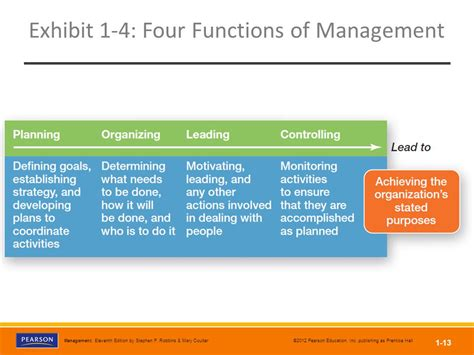 Four Functions Of Management Essay by Explain Why Managers Are Important To Organizations Ppt