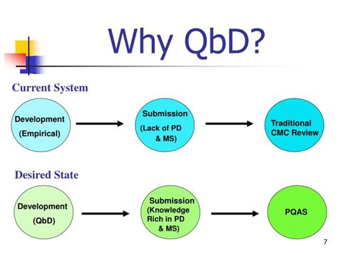 quality by design qbd powerpoint ppt implementation of quality by design qbd status