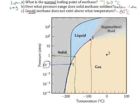 phase diagram methane practice exercise p 448 phase diagram