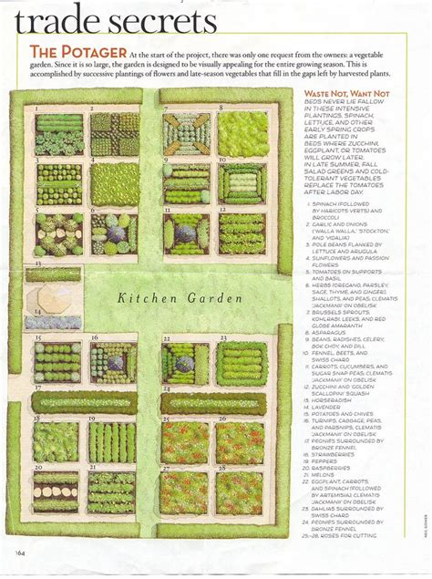 Layout Of Kitchen Garden Kitchen Garden Plans Garden Plans Planting Designs