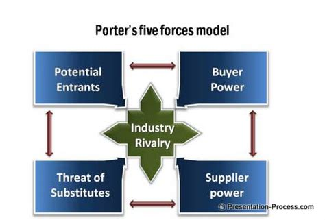 Powerpoint Porters 5 Forces Model Porters Five Model Ppt