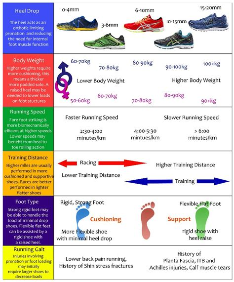 how to choose athletic shoes how to choose your running shoes