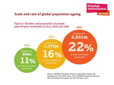 global aging and challenges to families course and aging books population ageing and longer lives global triumph global