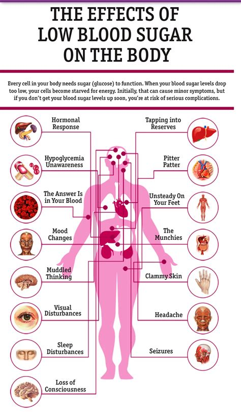 Has Low Blood Sugar by Hypoglycemia Pictures