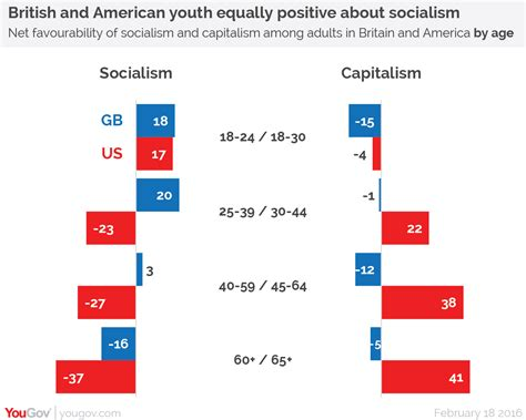 socialism 2016 socialism in the air yougov british people keener on socialism than capitalism