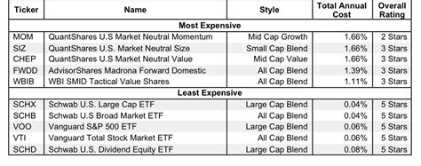 etf daily news the only etf news source you need 3 red flags to avoid the worst etfs etf daily news part 2