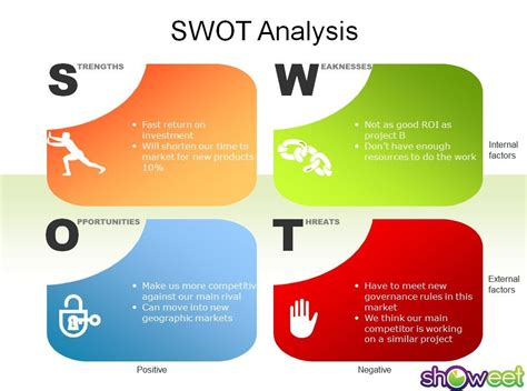 a little glimpse of who i am swot analysis