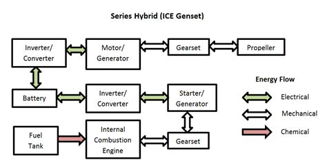 power distribution schematic to genset power distribution