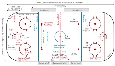 hockey rink diagrams hockey solution conceptdraw