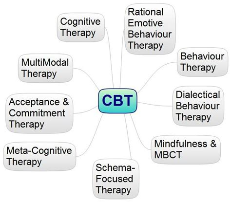 cognitive behavioral therapy cbt a layman s cognitive therapy guide to theories professional practice cbt for depression cognitive behavioral therapy books 1000 images about cbt on cognitive bias