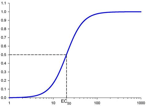 Mba Concentration Vs No Concentration by File Concentration Response Curve Jpg Wikimedia Commons