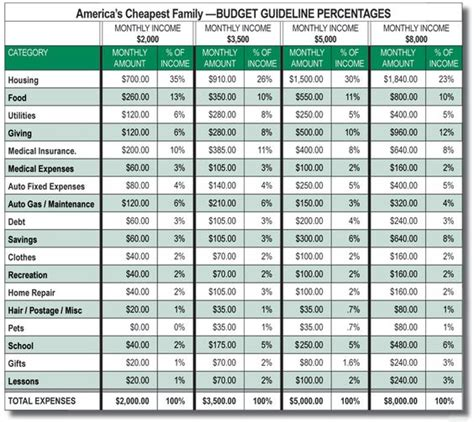 budget america and budget plan on