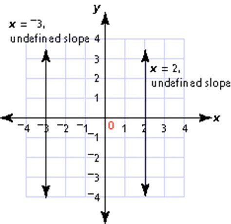 exle of undefined slope positive negative zero and undefined slope math class