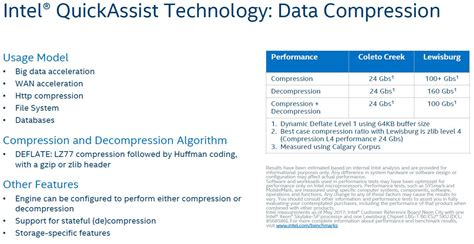 Pch Technologies - burgeoning intel xeon sp lewisburg pch options overview