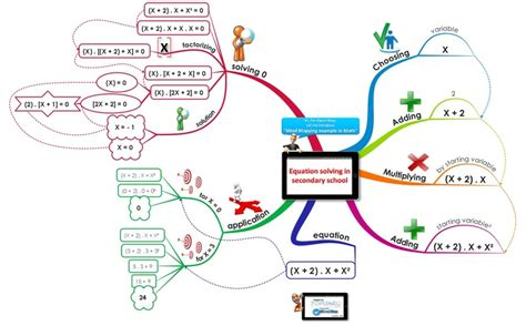 map equation exle of mind map in equation solving math course secondary school education