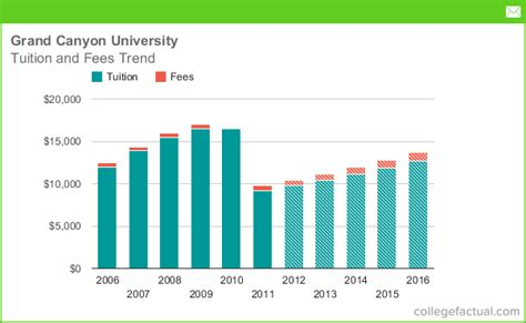 Grand Mba Cost Of Attendance by Tuition Fees At Grand Including