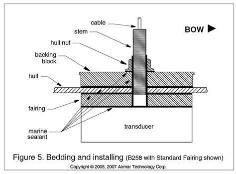 how to mount a transducer on a fiberglass boat installing a thru hull transducer west marine